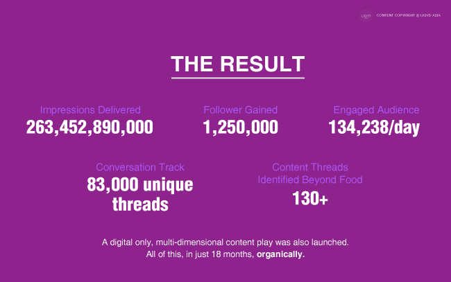 Livingfoodz campaign result by LA